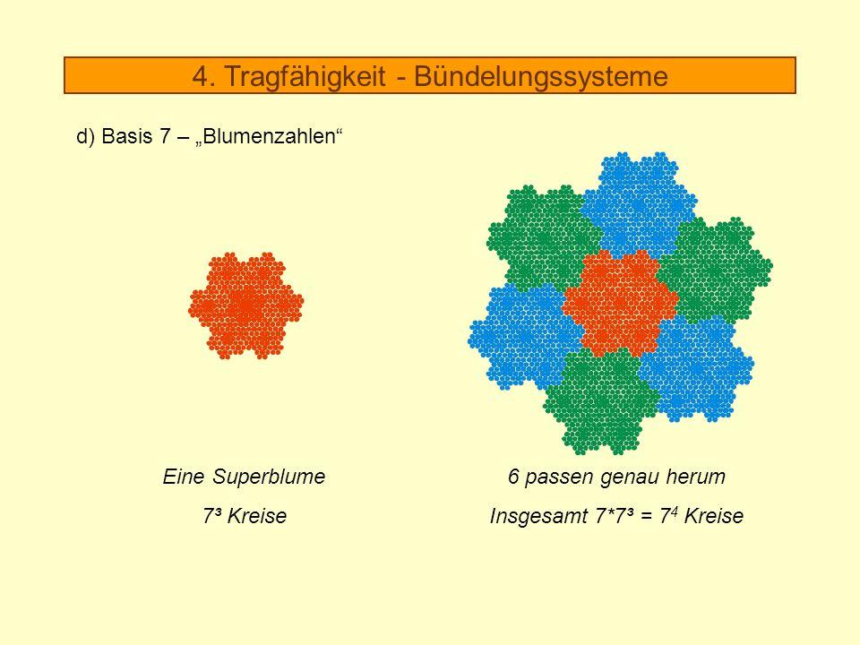 6 passen genau herum Insgesamt 7*7³ = 7 4 Kreise Eine Superblume 7³ Kreise 4. Tragfähigkeit - Bündelungssysteme d) Basis 7 – Blumenzahlen