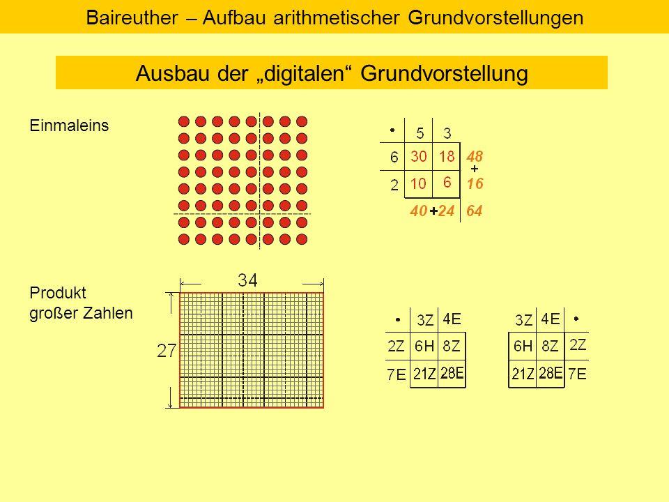 Ausbau der digitalen Grundvorstellung Baireuther – Aufbau arithmetischer Grundvorstellungen Deutung Diese Vorstellung ermöglicht auf allen Ebenen wichtige (arithmetische) Erfahrungen zur Multiplikation Brüche Dezimal- brüche Die systematische Bestimmung von Flächeninhalten ist Grundvorstellung für die systematische Berechnung von Produkten.
