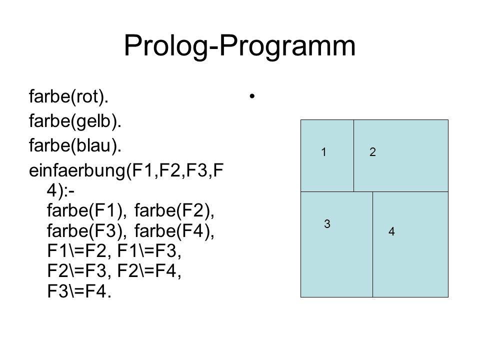 Prolog-Programm farbe(rot). farbe(gelb). farbe(blau). einfaerbung(F1,F2,F3,F 4):- farbe(F1), farbe(F2), farbe(F3), farbe(F4), F1\=F2, F1\=F3, F2\=F3,