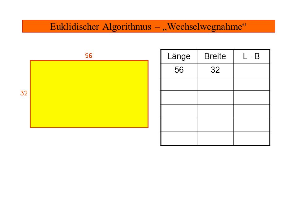 Euklidischer Algorithmus – Gemeinsame Teiler Jeder gemeinsame Teiler von 56 und 32 ist auch gemeinsamer Teiler - von 32 und 24 - von 24 und 8 -...