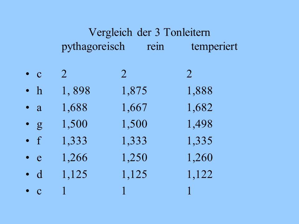 Vergleich der 3 Tonleitern pythagoreisch rein temperiert c 2 2 2 h 1, 898 1,875 1,888 a 1,688 1,667 1,682 g 1,500 1,500 1,498 f 1,333 1,333 1,335 e 1,