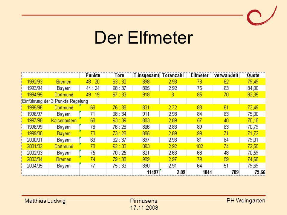 PH Weingarten Matthias LudwigPirmasens 17.11.2008 Theoriebasis Basis ist der klassische idealisierte Modellierungskreislauf (z.B.
