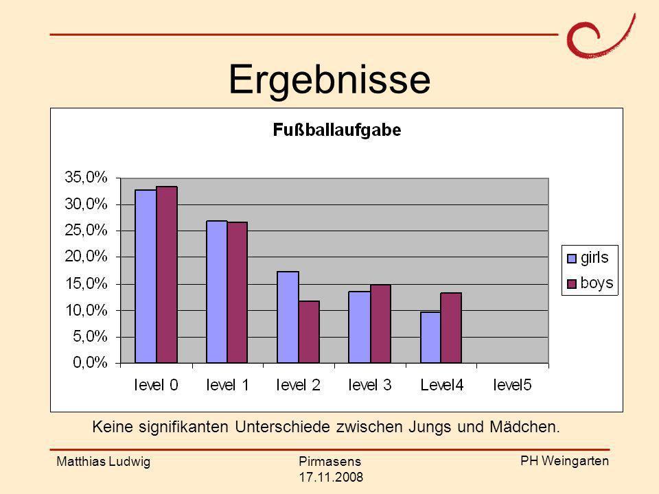 PH Weingarten Matthias LudwigPirmasens 17.11.2008 Ergebnisse