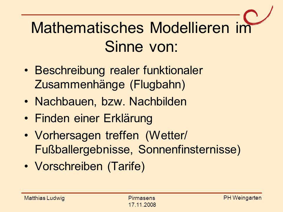 PH Weingarten Matthias LudwigPirmasens 17.11.2008 Modellieren aus dem Blickwinkel von Lehrenden und Lernenden: Rechnen mit dem was man weiß und kann.