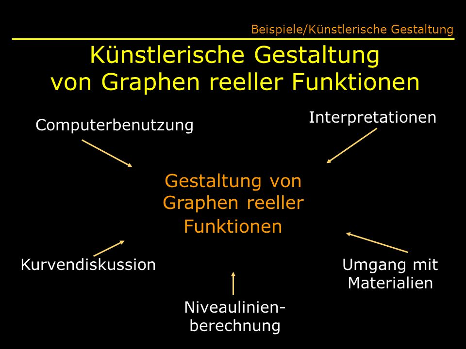 Künstlerische Gestaltung von Graphen reeller Funktionen Gestaltung von Graphen reeller Funktionen Computerbenutzung Interpretationen Umgang mit Materialien Niveaulinien- berechnung Kurvendiskussion Beispiele/Künstlerische Gestaltung