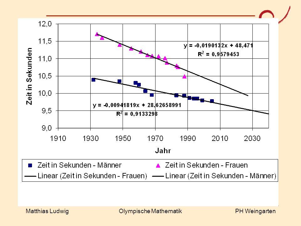 PH Weingarten Matthias LudwigOlympische Mathematik
