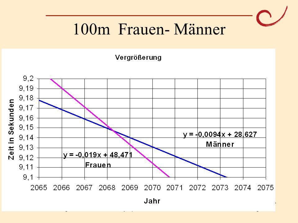 PH Weingarten Matthias LudwigOlympische Mathematik 100m Frauen- Männer