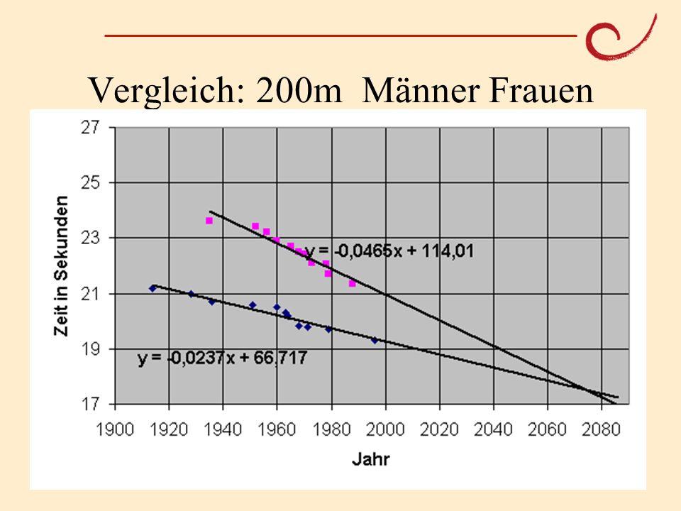 PH Weingarten Matthias LudwigOlympische Mathematik Vergleich: 200m Männer Frauen