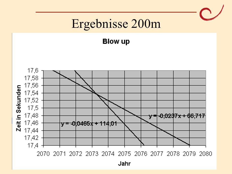 PH Weingarten Matthias LudwigOlympische Mathematik Ergebnisse 200m