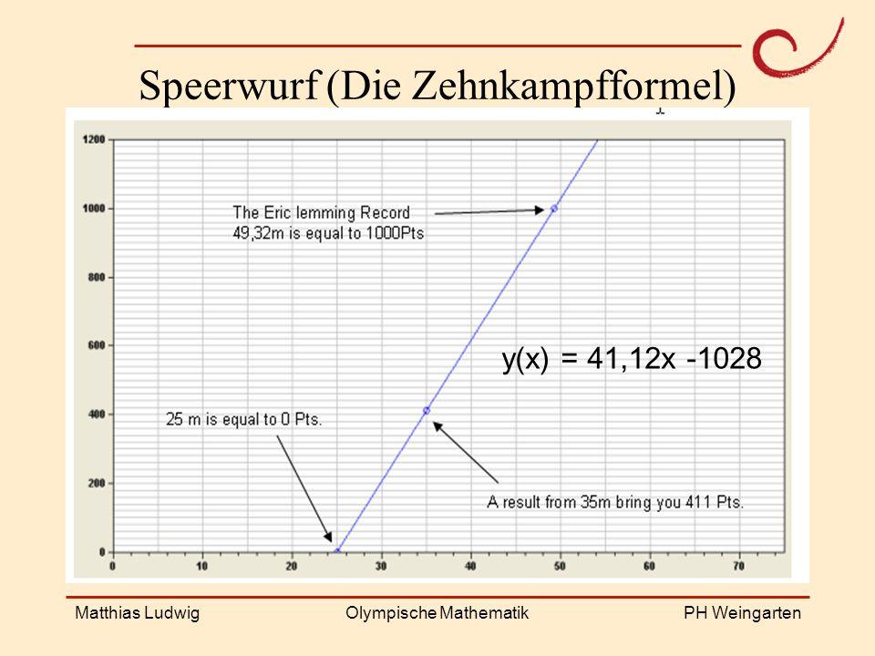 PH Weingarten Matthias LudwigOlympische Mathematik Speerwurf (Die Zehnkampfformel) y(x) = 41,12x -1028
