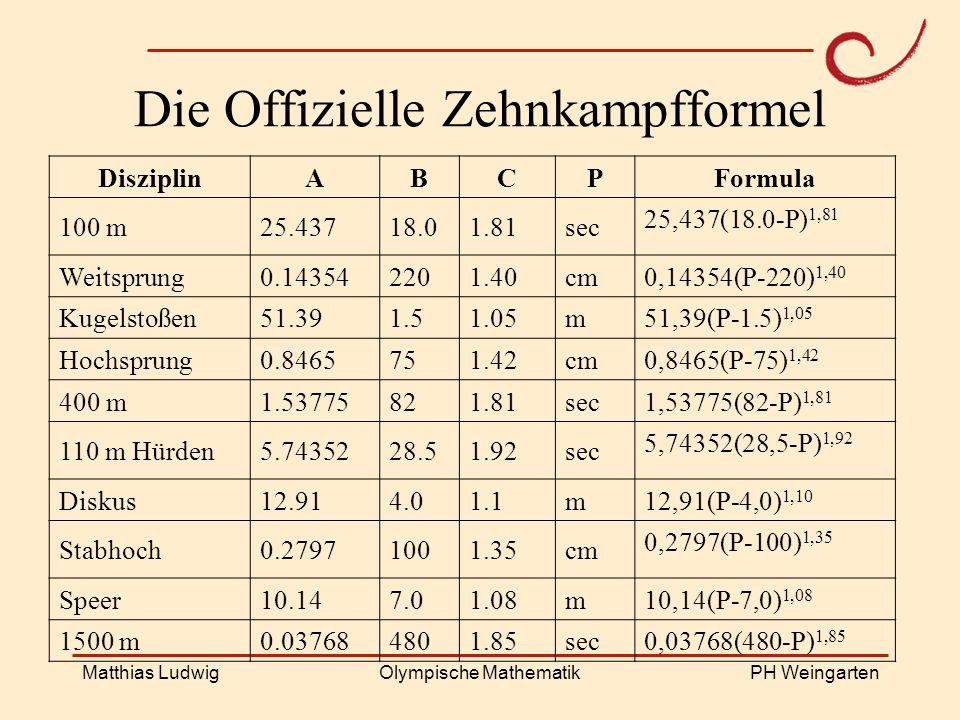 PH Weingarten Matthias LudwigOlympische Mathematik Die Offizielle Zehnkampfformel DisziplinABCP Formula 100 m25.43718.01.81sec 25,437(18.0-P) 1,81 Wei
