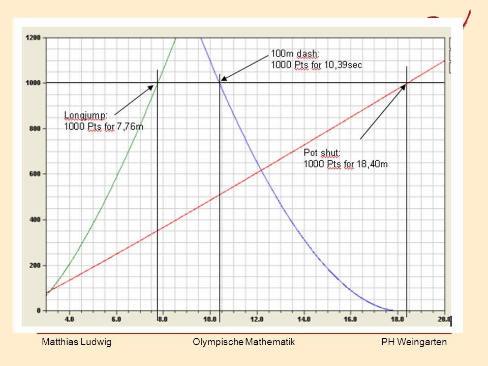 PH Weingarten Matthias LudwigOlympische Mathematik The decathlon formula
