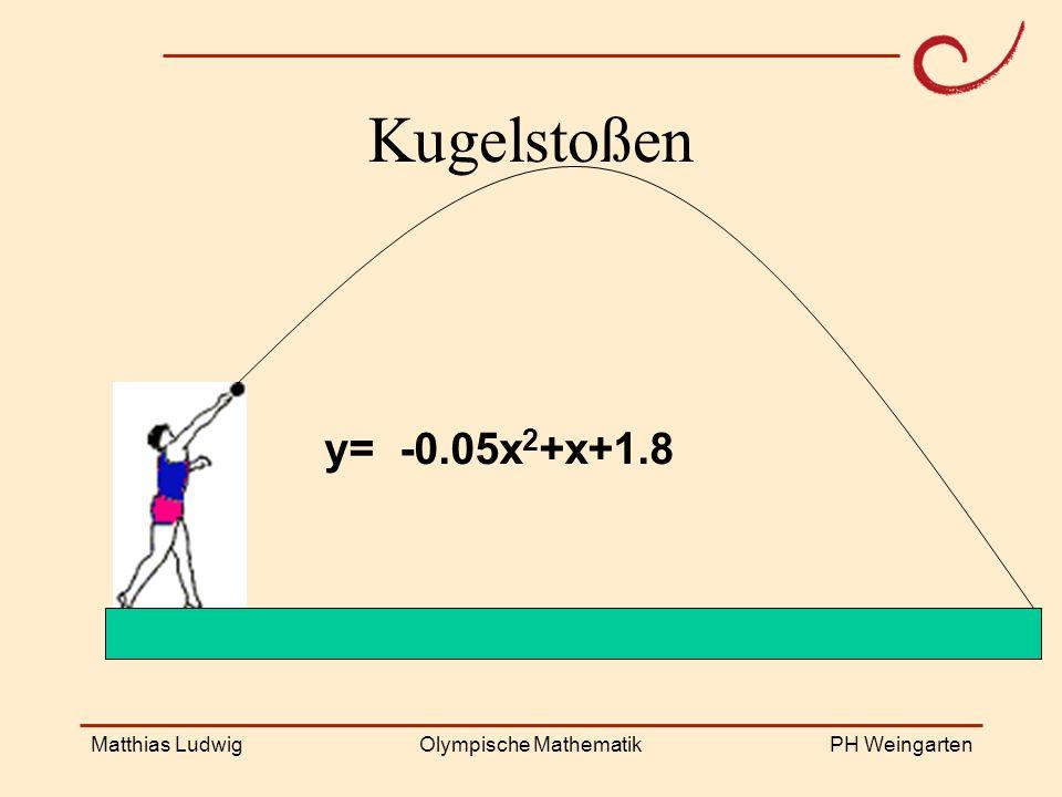 PH Weingarten Matthias LudwigOlympische Mathematik Kugelstoßen y= -0.05x 2 +x+1.8