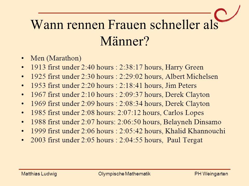 PH Weingarten Matthias LudwigOlympische Mathematik Wann rennen Frauen schneller als Männer? Men (Marathon) 1913 first under 2:40 hours : 2:38:17 hours