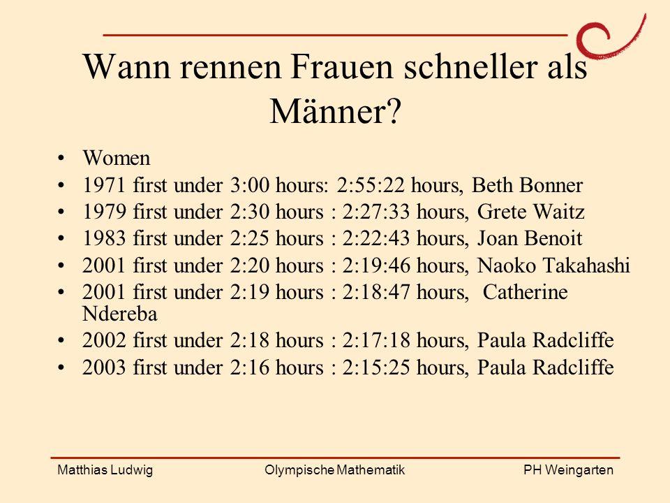 PH Weingarten Matthias LudwigOlympische Mathematik Wann rennen Frauen schneller als Männer? Women 1971 first under 3:00 hours: 2:55:22 hours, Beth Bon