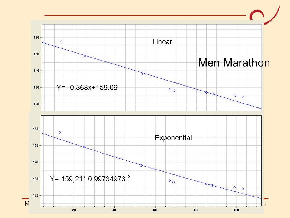 PH Weingarten Matthias LudwigOlympische Mathematik Linear Exponential Men Marathon Y= -0.368x+159.09 Y= 159,21* 0.99734973 x