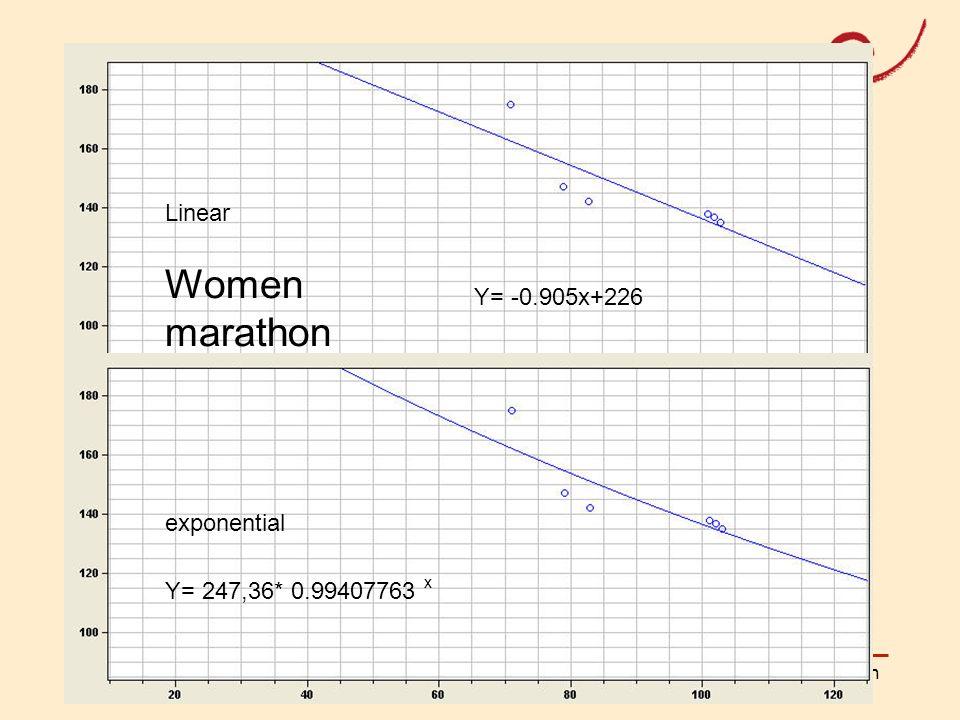 PH Weingarten Matthias LudwigOlympische Mathematik Linear exponential Women marathon Y= -0.905x+226 Y= 247,36* 0.99407763 x