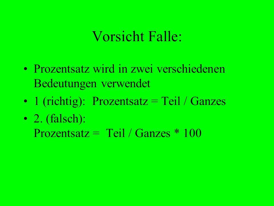 Vorsicht Falle: Prozentsatz wird in zwei verschiedenen Bedeutungen verwendet 1 (richtig): Prozentsatz = Teil / Ganzes 2. (falsch): Prozentsatz = Teil