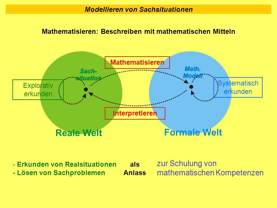 Modellieren von Sachsituationen Systematisch erkunden Interpretieren Explorativ erkunden Mathematisieren Mathematisieren: Beschreiben mit mathematisch