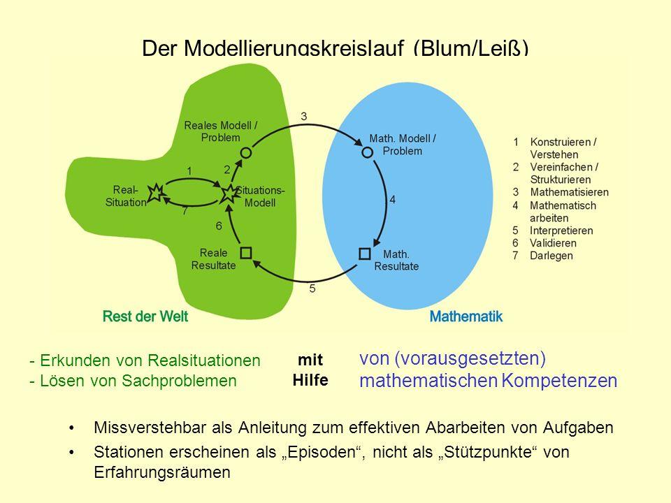 Der Modellierungskreislauf (Blum/Leiß) Missverstehbar als Anleitung zum effektiven Abarbeiten von Aufgaben Stationen erscheinen als Episoden, nicht al