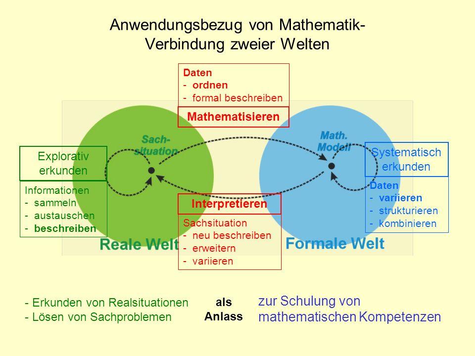 Systematisch erkunden Interpretieren Explorativ erkunden Mathematisieren Daten - ordnen - formal beschreiben Informationen - sammeln - austauschen - b