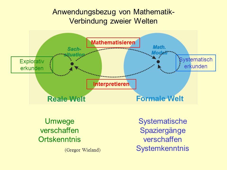 Systematisch erkunden Interpretieren Explorativ erkunden Mathematisieren Anwendungsbezug von Mathematik- Verbindung zweier Welten...