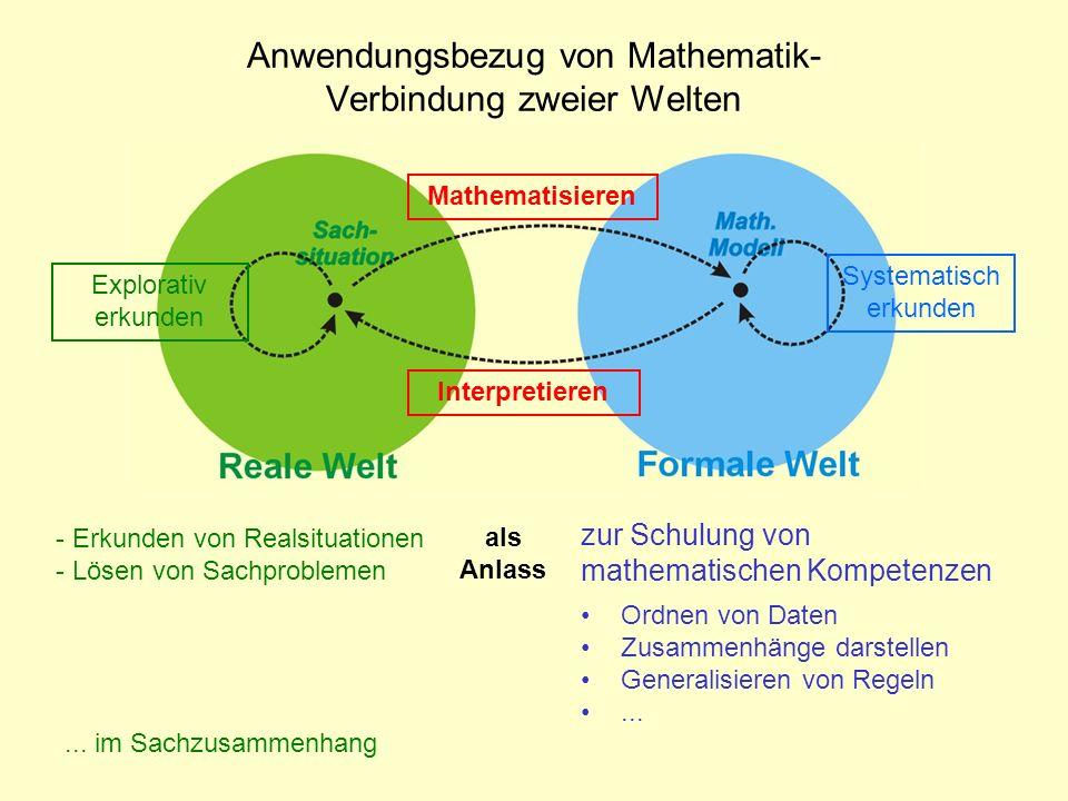 Systematisch erkunden Interpretieren Explorativ erkunden Mathematisieren Daten - variieren - strukturieren - kombinieren Anwendungsbezug von Mathematik- Verbindung zweier Welten - wird verallgemeinert durch systematisches Fortsetzen Daten systematisch variieren: Die Lösung einer Aufgabe (Gelöste Aufgabe als Kern eines Aufgabensystems) - wird gefunden durch systematisches Probieren (Lösung der Aufgabe durch Ergänzen eines Aufgabensystems)