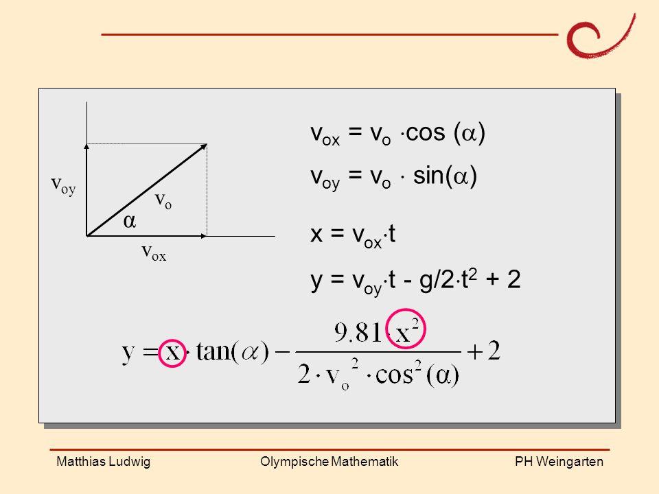 PH Weingarten Matthias LudwigOlympische Mathematik vovo v ox v oy v ox = v o cos ( ) v oy = v o sin( ) x = v ox t y = v oy t - g/2 t 2 + 2 α