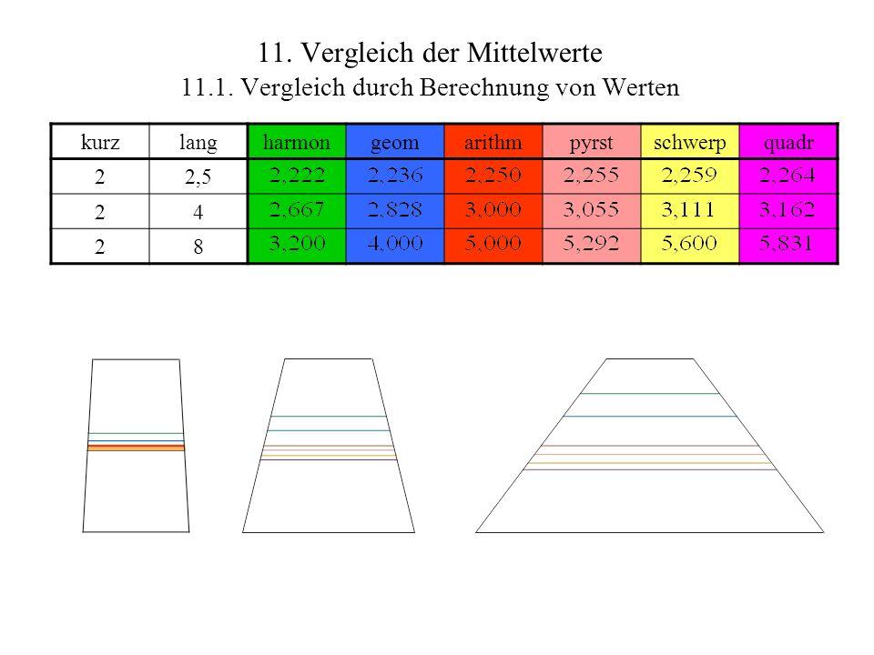 11. Vergleich der Mittelwerte 11.1. Vergleich durch Berechnung von Werten kurzlangharmongeomarithmpyrstschwerpquadr 22,5 24 28