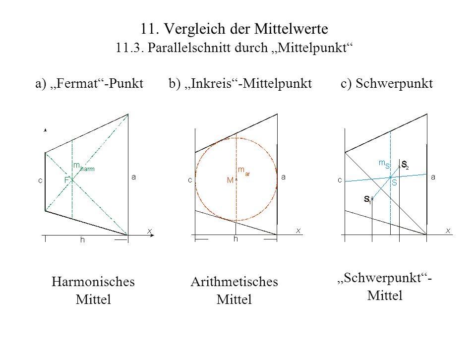 11. Vergleich der Mittelwerte 11.3. Parallelschnitt durch Mittelpunkt c) Schwerpunkt Arithmetisches Mittel b) Inkreis-Mittelpunkta) Fermat-Punkt Schwe