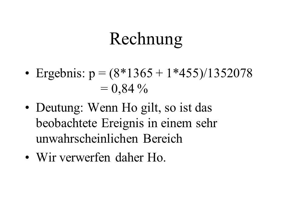 Rechnung Ergebnis: p = (8*1365 + 1*455)/1352078 = 0,84 % Deutung: Wenn Ho gilt, so ist das beobachtete Ereignis in einem sehr unwahrscheinlichen Berei