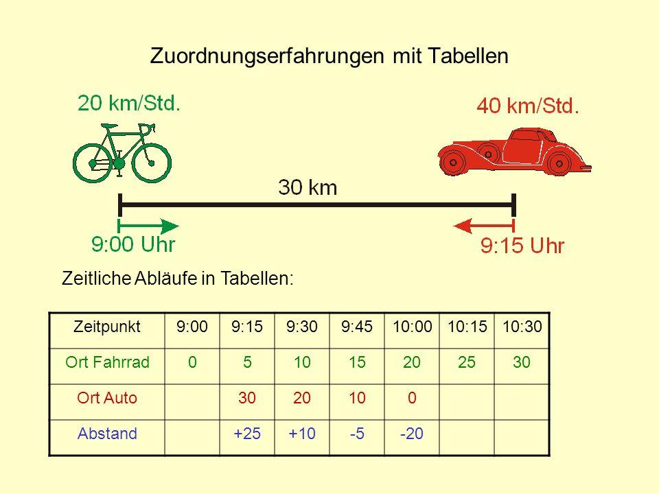 Zuordnungserfahrungen mit Tabellen Zeitliche Abläufe in Tabellen: Zeitpunkt9:009:159:309:4510:0010:1510:30 Ort Fahrrad051015202530 Ort Auto3020100 Abs