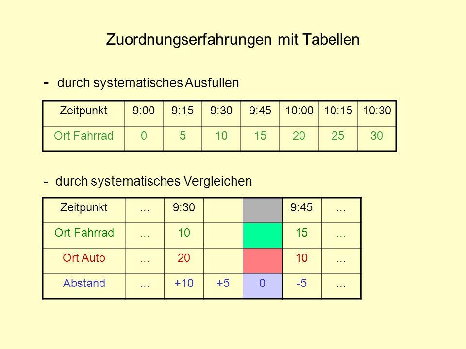 Zuordnungserfahrungen mit Tabellen Zeitpunkt...9:309:45... Ort Fahrrad...1015... Ort Auto...2010... Abstand...+10+50-5... - durch systematisches Vergl