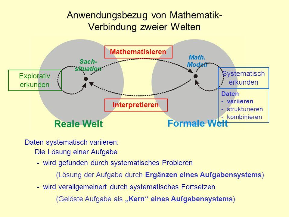 Systematisch erkunden Interpretieren Explorativ erkunden Mathematisieren Daten - variieren - strukturieren - kombinieren Anwendungsbezug von Mathemati