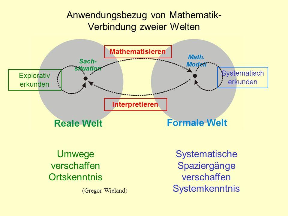 Systematisch erkunden Interpretieren Explorativ erkunden Mathematisieren Anwendungsbezug von Mathematik- Verbindung zweier Welten Systematische Spazie