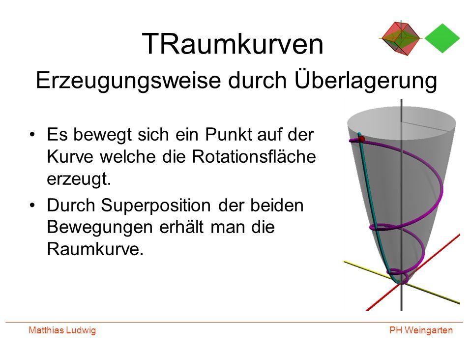 PH Weingarten Matthias Ludwig TRaumkurven Erzeugungsweise durch Überlagerung Es bewegt sich ein Punkt auf der Kurve welche die Rotationsfläche erzeugt