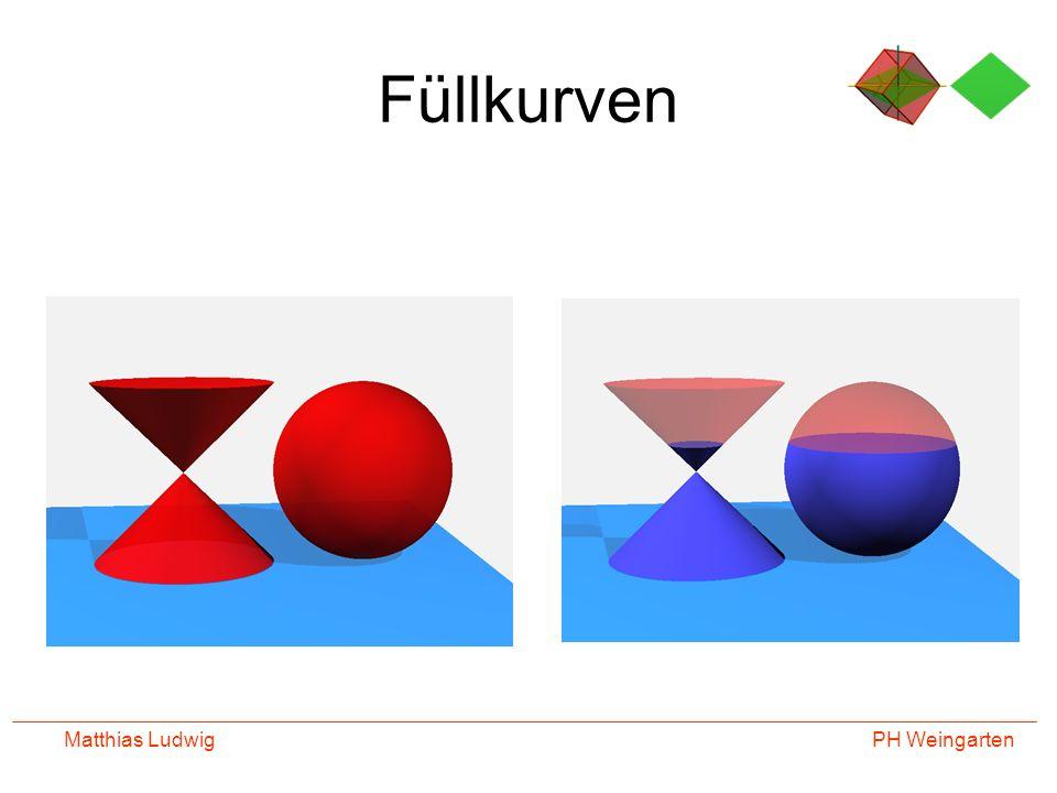 PH Weingarten Matthias Ludwig Tetraederschnitte über funktionales Denken zu einer genialen Verpackung Welche Schnittflächen können bei einem Tetraeder auftreten.