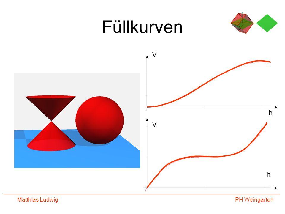 PH Weingarten Matthias Ludwig TRaumkurven Für jeden Punkt auf der Rotationsfläche gilt: x 2 +y 2 =r(z) 2 Der Radius r hängt also von der Höhe z ab.
