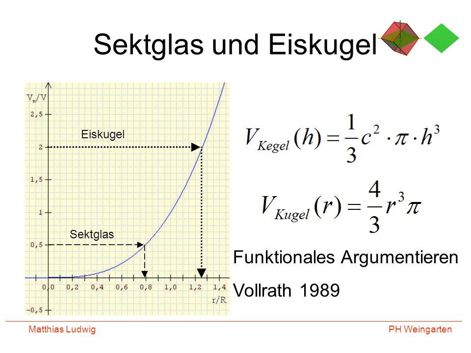 PH Weingarten Matthias Ludwig Sektglas und Eiskugel Eiskugel Sektglas Funktionales Argumentieren Vollrath 1989