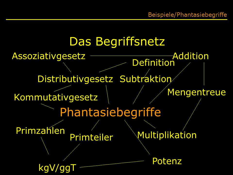 Das Begriffsnetz Beispiele/Phantasiebegriffe Kommutativgesetz Addition Phantasiebegriffe Primteiler Subtraktion Definition Assoziativgesetz Distributi