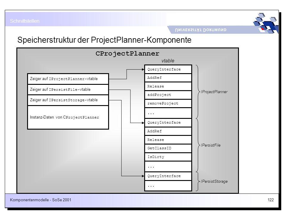 Komponentenmodelle - SoSe 2001122 Speicherstruktur der ProjectPlanner-Komponente Schnittstellen CProjectPlanner Zeiger auf IProjectPlanner- vtable Zei