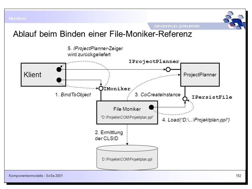 Komponentenmodelle - SoSe 2001182 Ablauf beim Binden einer File-Moniker-Referenz Monikers Klient File Moniker