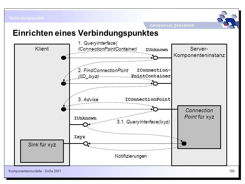 Komponentenmodelle - SoSe 2001190 Einrichten eines Verbindungspunktes Verbindungspunkte Server- Komponenteninstanz IUnknown Klient 1. QueryInterface(