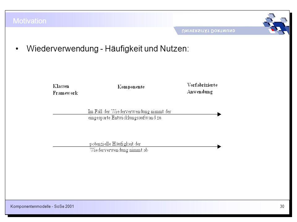 Komponentenmodelle - SoSe 200130 Motivation Wiederverwendung - Häufigkeit und Nutzen: