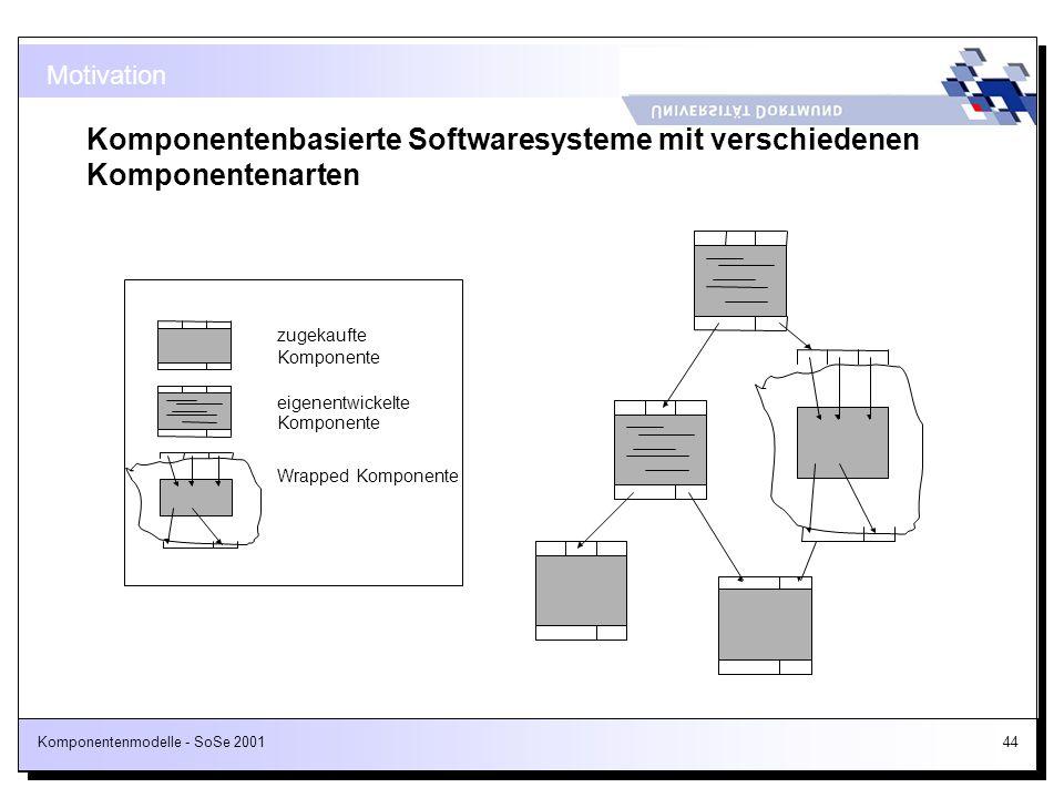 Komponentenmodelle - SoSe 200144 Motivation Komponentenbasierte Softwaresysteme mit verschiedenen Komponentenarten eigenentwickelte Komponente zugekau