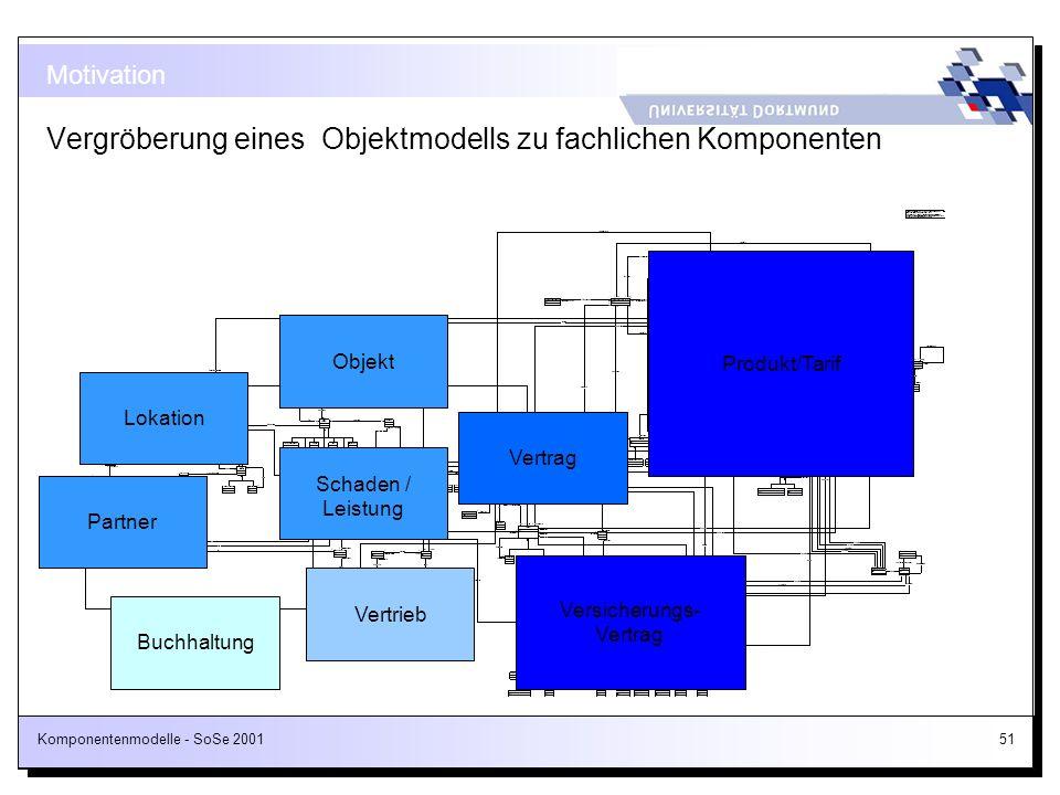 Komponentenmodelle - SoSe 200151 Motivation Vergröberung eines Objektmodells zu fachlichen Komponenten PartnerLokationObjekt Schaden / Leistung Vertri