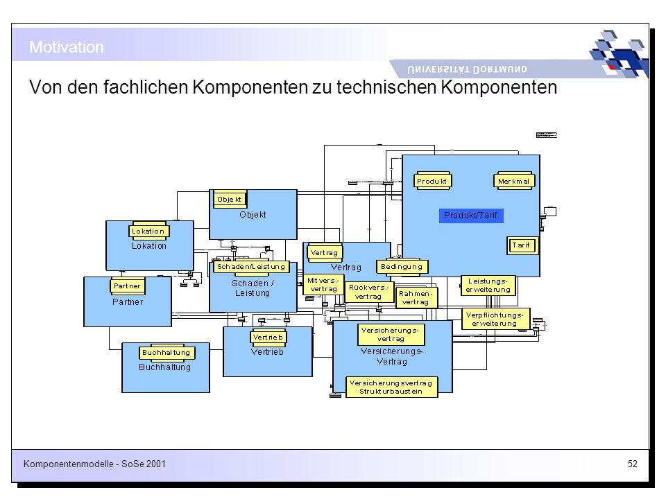 Komponentenmodelle - SoSe 200152 Motivation Von den fachlichen Komponenten zu technischen Komponenten