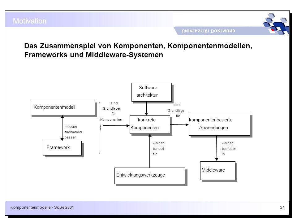 Komponentenmodelle - SoSe 200157 Motivation Das Zusammenspiel von Komponenten, Komponentenmodellen, Frameworks und Middleware-Systemen Komponentenmode