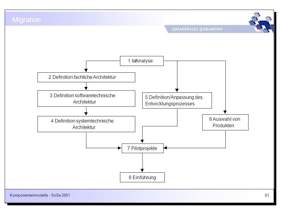 Komponentenmodelle - SoSe 200161 Migration 6 Auswahl von Produkten 7 Pilotprojekte 5 Definition/Anpassung des Entwicklungsprozesses 1 Ist-Analyse 2 De