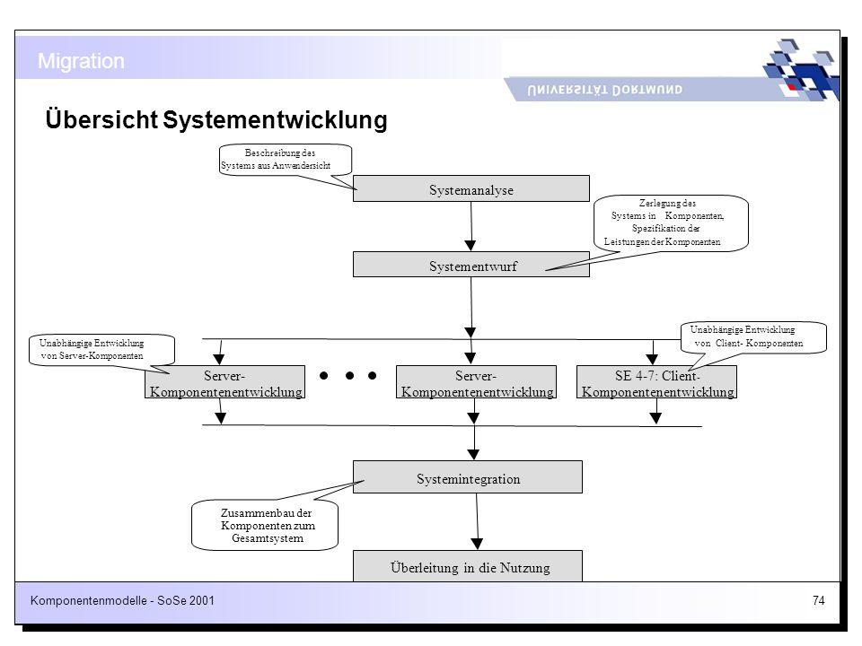 Komponentenmodelle - SoSe 200174 Übersicht Systementwicklung Migration Systemanalyse Systementwurf Systemintegration Überleitung in die Nutzung SE 4-7